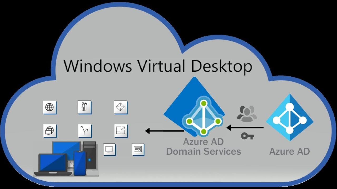 AZ-140 – Configuring and Operating Windows Virtual Desktop on Microsoft Azure